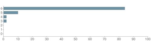 Chart?cht=bhs&chs=500x140&chbh=10&chco=6f92a3&chxt=x,y&chd=t:84,10,2,2,0,0,0&chm=t+84%,333333,0,0,10|t+10%,333333,0,1,10|t+2%,333333,0,2,10|t+2%,333333,0,3,10|t+0%,333333,0,4,10|t+0%,333333,0,5,10|t+0%,333333,0,6,10&chxl=1:|other|indian|hawaiian|asian|hispanic|black|white